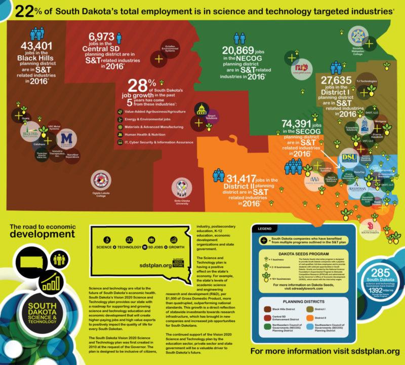 SD EPSCoR | Science & Technology Plan - 2020 Vision