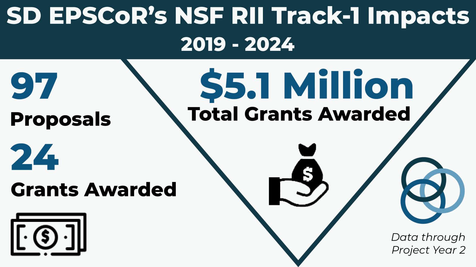 SD EPSCoR's NSF RII Track-1 Impacts (2019-2024): 97 proposals, 24 grants awarded, $5.1 million total grants awarded. (Statistics as of June 2021.)