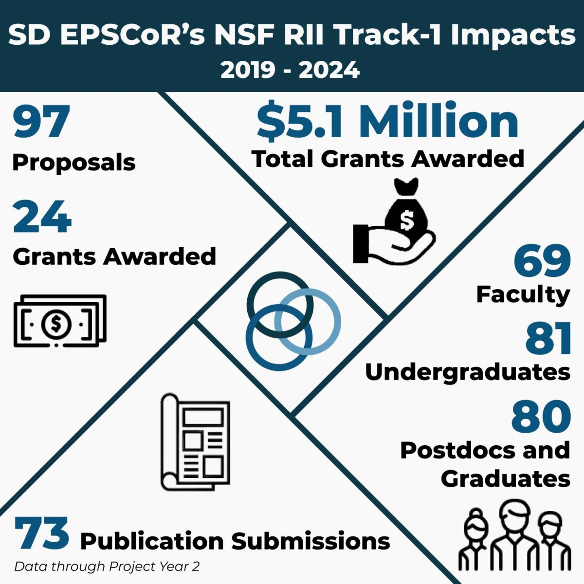 Year-2 Results for 2D Best: 97 proposals, 24 grants awarded, 73 publication submissions, $5.1 million total grants awarded, 69 faculty, 81 undergraduates, 80 postdocs and graduates.